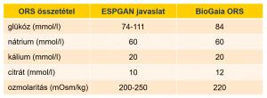 BioGaia-ORS-ESPGAN-javaslat